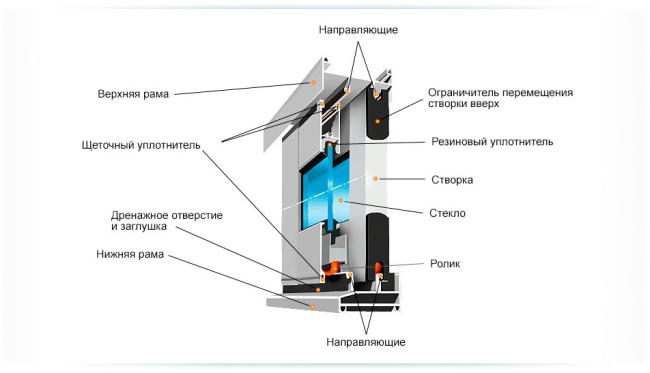 алюминиевые балконные рамы устройство