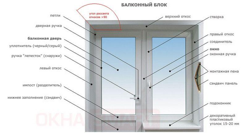 Конструкция пластиковых окон. Что входит в конструкцию пвх о.